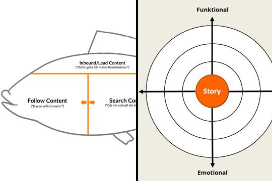 Content Marketing: Killer-Strategien und coole Tools