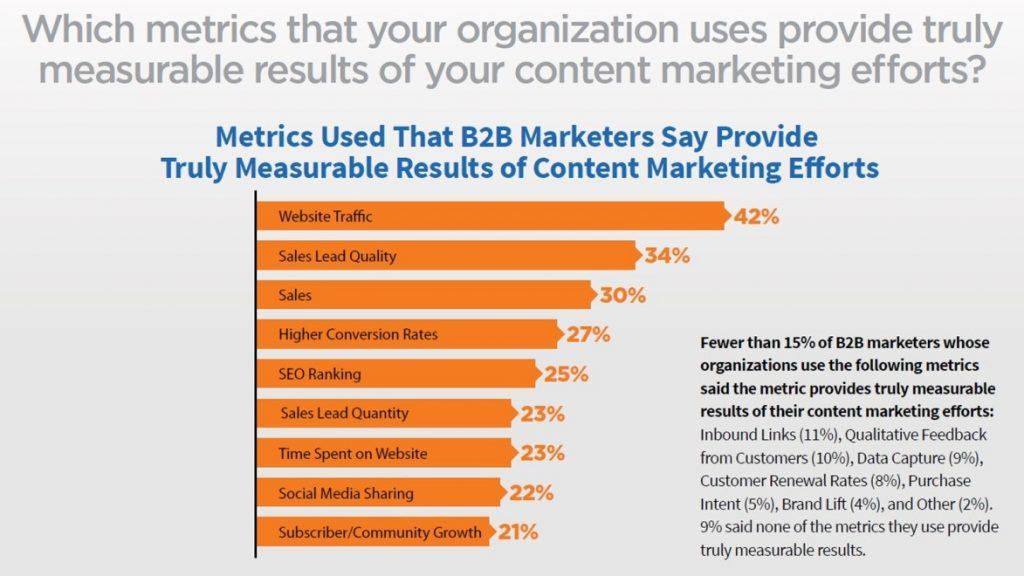 Grafik: Die wichtigsten Messwerte für den Erfolg von Content Marketing aus Sicht der Marketer (2016).